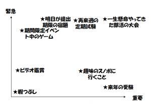 重要と緊急_4
